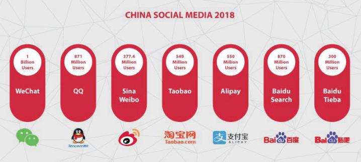 China Digital Marketing Services